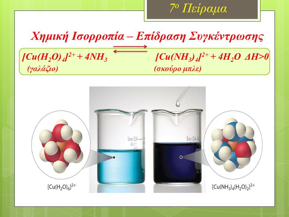 Χημική Ισορροπία – Επίδραση Συγκέντρωσης [Cu(H 2 O) 4 ] 2+ + 4ΝΗ 3 [Cu(ΝΗ 3 ) 4 ] 2+ + 4H 2 O ΔΗ>0 (γαλάζιο) (σκούρο μπλε) 7 ο Πείραμα