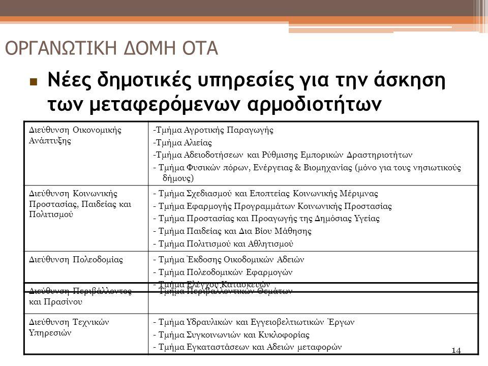 Νέες δημοτικές υπηρεσίες για την άσκηση των μεταφερόμενων αρμοδιοτήτων Διεύθυνση Οικονομικής Ανάπτυξης -Τμήμα Αγροτικής Παραγωγής -Τμήμα Αλιείας -Τμήμ