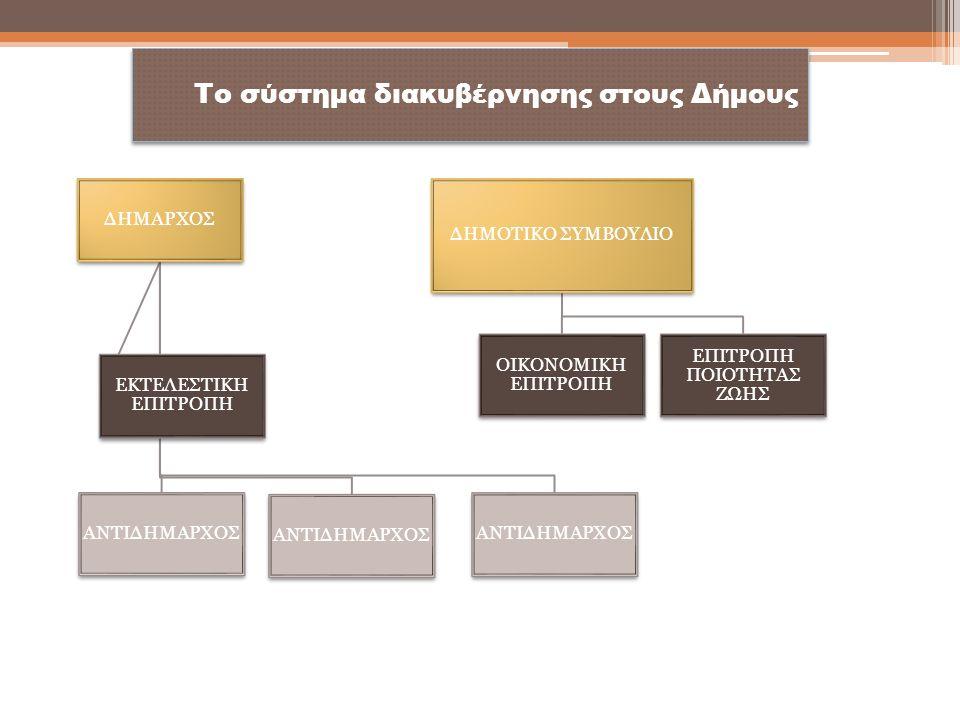 Νέες δημοτικές υπηρεσίες για την άσκηση των μεταφερόμενων αρμοδιοτήτων Διεύθυνση Οικονομικής Ανάπτυξης -Τμήμα Αγροτικής Παραγωγής -Τμήμα Αλιείας -Τμήμα Αδειοδοτήσεων και Ρύθμισης Εμπορικών Δραστηριοτήτων - Τμήμα Φυσικών πόρων, Ενέργειας & Βιομηχανίας (μόνο για τους νησιωτικούς δήμους) Διεύθυνση Κοινωνικής Προστασίας, Παιδείας και Πολιτισμού - Τμήμα Σχεδιασμού και Εποπτείας Κοινωνικής Μέριμνας - Τμήμα Εφαρμογής Προγραμμάτων Κοινωνικής Προστασίας - Τμήμα Προστασίας και Προαγωγής της Δημόσιας Υγείας - Τμήμα Παιδείας και Δια Βίου Μάθησης - Τμήμα Πολιτισμού και Αθλητισμού Διεύθυνση Πολεοδομίας- Τμήμα Έκδοσης Οικοδομικών Αδειών - Τμήμα Πολεοδομικών Εφαρμογών - Τμήμα Ελέγχου Κατασκευών Διεύθυνση Περιβάλλοντος και Πρασίνου - Τμήμα Περιβαλλοντικών Θεμάτων Διεύθυνση Τεχνικών Υπηρεσιών - Τμήμα Υδραυλικών και Εγγειοβελτιωτικών Έργων - Τμήμα Συγκοινωνιών και Κυκλοφορίας - Τμήμα Εγκαταστάσεων και Αδειών μεταφορών ΟΡΓΑΝΩΤΙΚΗ ΔΟΜΗ ΟΤΑ 14