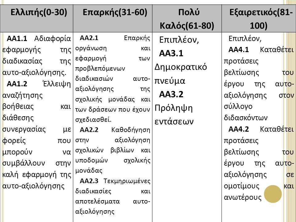 Ελλιπής(0-30)Επαρκής(31-60) Πολύ Καλός(61-80) Εξαιρετικός(81- 100) ΑΑ1.1 Αδιαφορία εφαρμογής της διαδικασίας της αυτο-αξιολόγησης.