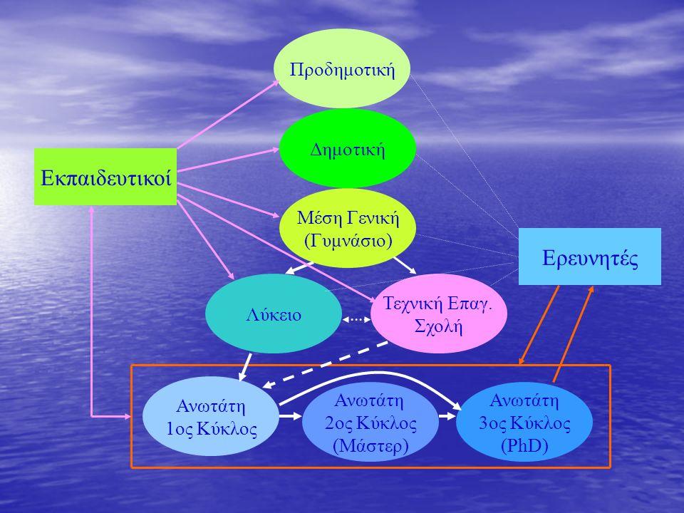 Προδημοτική Δημοτική Μέση Γενική (Γυμνάσιο) Λύκειο Τεχνική Επαγ. Σχολή Ανωτάτη 1ος Κύκλος Ανωτάτη 3ος Κύκλος (PhD) Ανωτάτη 2ος Κύκλος (Μάστερ) Εκπαιδε
