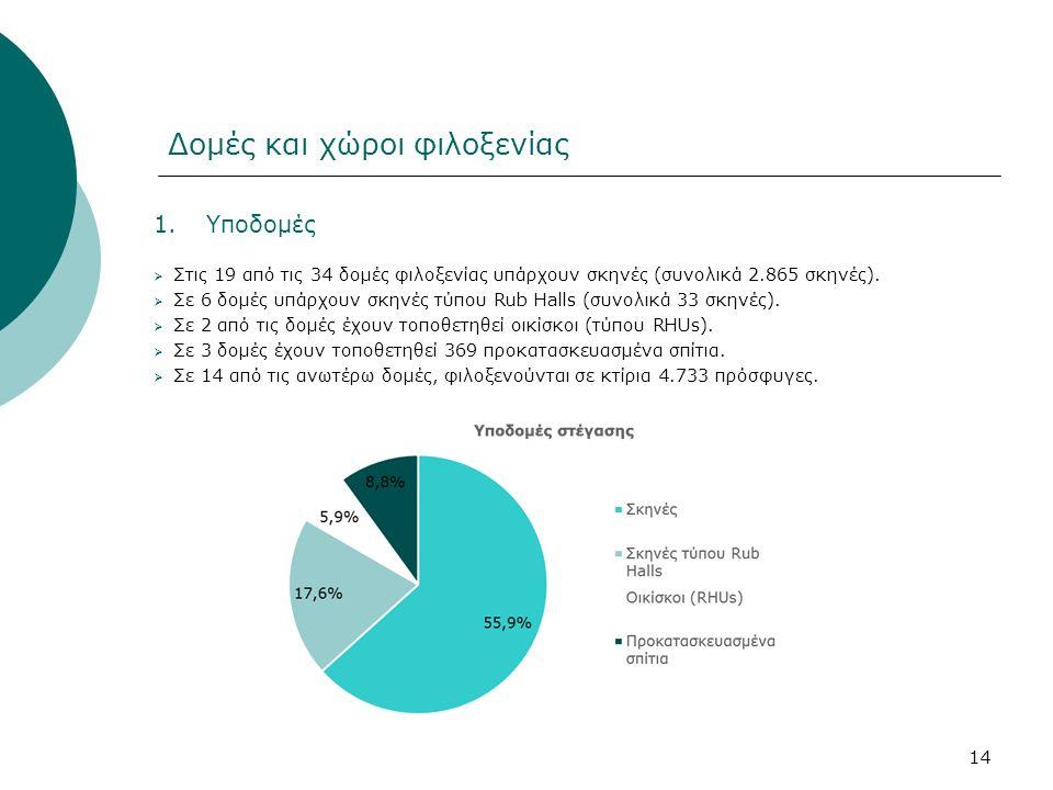 1.Υποδομές  Στις 19 από τις 34 δομές φιλοξενίας υπάρχουν σκηνές (συνολικά 2.865 σκηνές).