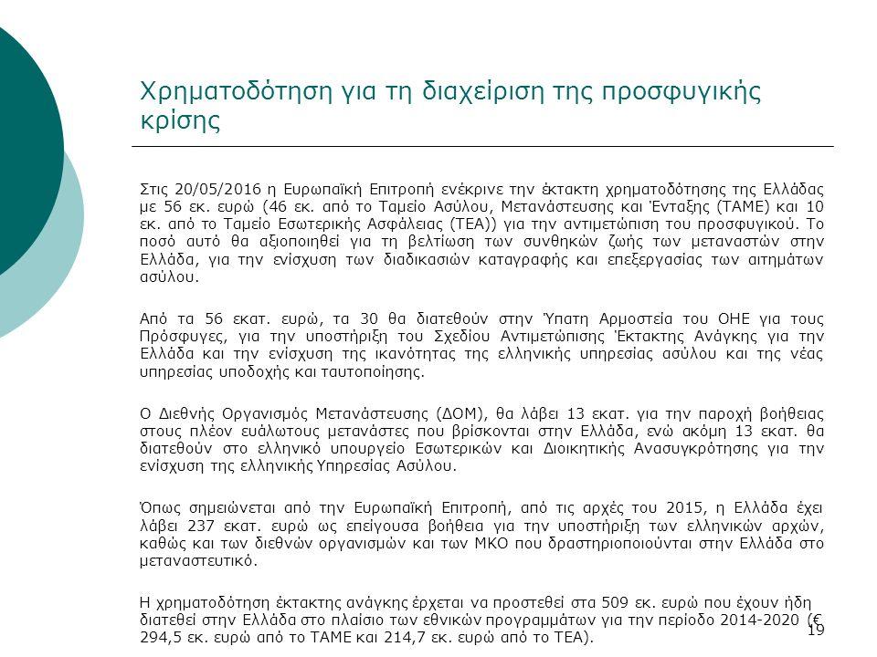Χρηματοδότηση για τη διαχείριση της προσφυγικής κρίσης Στις 20/05/2016 η Ευρωπαϊκή Επιτροπή ενέκρινε την έκτακτη χρηματοδότησης της Ελλάδας με 56 εκ.