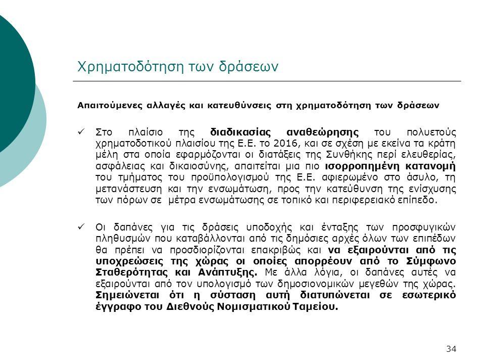 Χρηματοδότηση των δράσεων Απαιτούμενες αλλαγές και κατευθύνσεις στη χρηματοδότηση των δράσεων Στο πλαίσιο της διαδικασίας αναθεώρησης του πολυετούς χρ