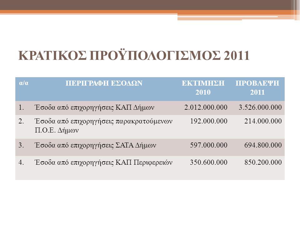 ΚΡΑΤΙΚΟΣ ΠΡΟΫΠΟΛΟΓΙΣΜΟΣ 2011 α/α ΠΕΡΙΓΡΑΦΗ ΕΣΟΔΩΝΕΚΤΙΜΗΣΗ 2010 ΠΡΟΒΛΕΨΗ 2011 1.Έσοδα από επιχορηγήσεις ΚΑΠ Δήμων2.012.000.0003.526.000.000 2.Έσοδα από επιχορηγήσεις παρακρατούμενων Π.Ο.Ε.