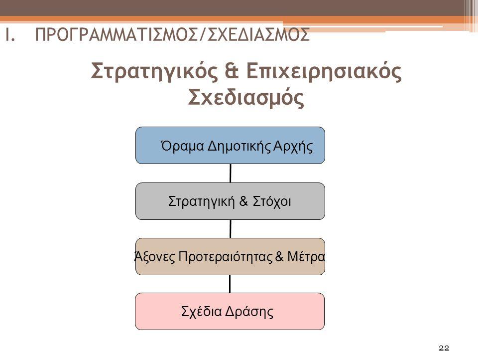 22 Στρατηγικός & Επιχειρησιακός Σχεδιασμός Όραμα Δημοτικής Αρχής Στρατηγική & Στόχοι Άξονες Προτεραιότητας & Μέτρα Σχέδια Δράσης I.ΠΡΟΓΡΑΜΜΑΤΙΣΜΟΣ/ΣΧΕΔΙΑΣΜΟΣ