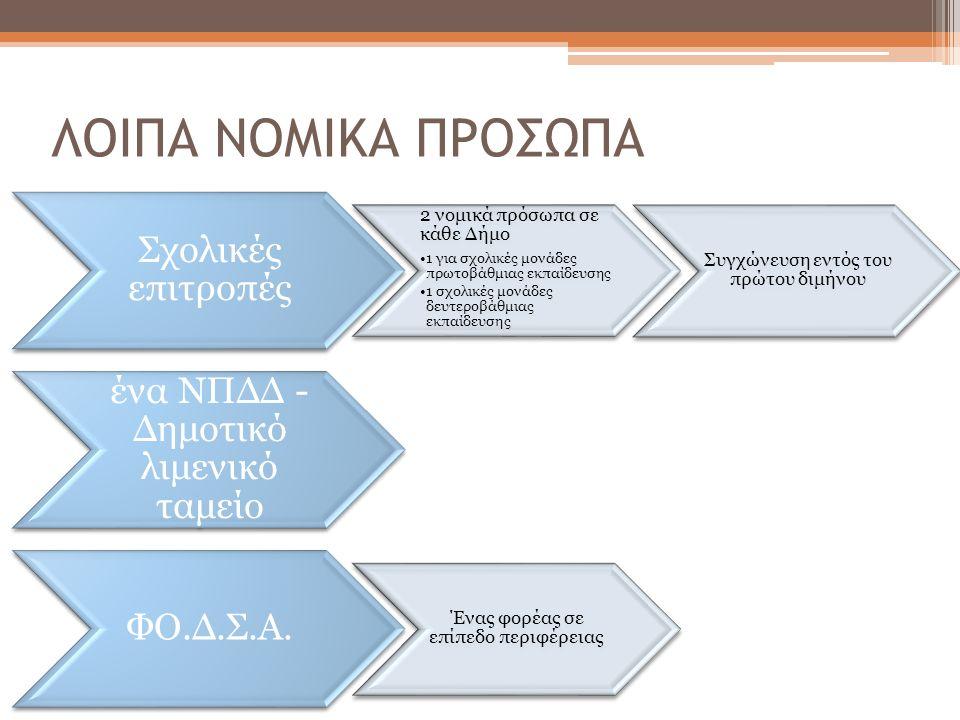 Πώς μπορούν οι Δήμοι & Περιφέρειες να ενταχθούν στο πρόγραμμα εξυγίανσης; Είτε κατόπιν δική τους αίτησης, Είτε κατόπιν σχετικής απόφασης του Υπουργού Εσωτερικών, Αποκέντρωσης & Ηλεκτρονικής Διακυβέρνησης Το πρόγραμμα Εξυγίανσης διαχειρίζεται Εποπτική Επιτροπή, η οποία αποτελείται από: Έναν Σύμβουλο του Ελεγκτικού Συνεδρίου (Πρόεδρος) Τον Γενικό Διευθυντή του Υπουργείου Εσωτερικών, Αποκέντρωσης & Ηλεκτρονικής Διακυβέρνησης, Έναν εκπρόσωπο της Κεντρικής Ένωσης Δήμων & Κοινοτήτων Ελλάδας ή της Ένωσης Περιφερειών Ελλάδας (ανάλογα με την περίπτωση) Πρόγραμμα Εξυγίανσης ( 2 )