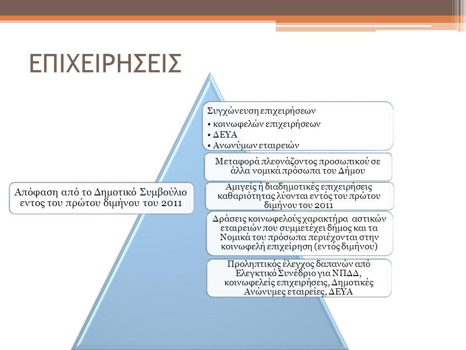 ΕΠΙΧΕΙΡΗΣΕΙΣ Συγχώνευση επιχειρήσεων κοινωφελών επιχειρήσεων ΔΕΥΑ Ανωνύμων εταιρειών Μεταφορά πλεονάζοντος προσωπικού σε άλλα νομικά πρόσωπα του Δήμου Αμιγείς ή διαδημοτικές επιχειρήσεις καθαριότητας λύονται εντός του πρώτου διμήνου του 2011 Δράσεις κοινωφελούς χαρακτήρα αστικών εταιρειών που συμμετέχει δήμος και τα Νομικά του πρόσωπα περιέχονται στην κοινωφελή επιχείρηση (εντός διμήνου) Προληπτικός έλεγχος δαπανών από Ελεγκτικό Συνέδριο για ΝΠΔΔ, κοινωφελείς επιχειρήσεις, Δημοτικές Ανώνυμες εταιρείες, ΔΕΥΑ Απόφαση από το Δημοτικό Συμβούλιο εντος του πρώτου διμήνου του 2011