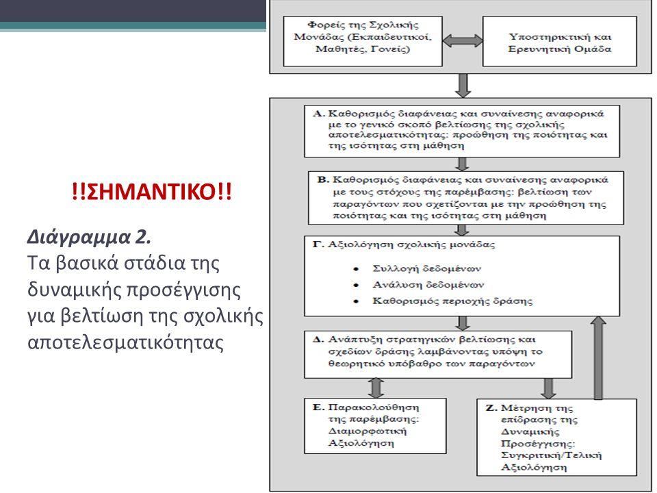 !!ΣΗΜΑΝΤΙΚΟ!! Διάγραμμα 2. Τα βασικά στάδια της δυναμικής προσέγγισης για βελτίωση της σχολικής αποτελεσματικότητας
