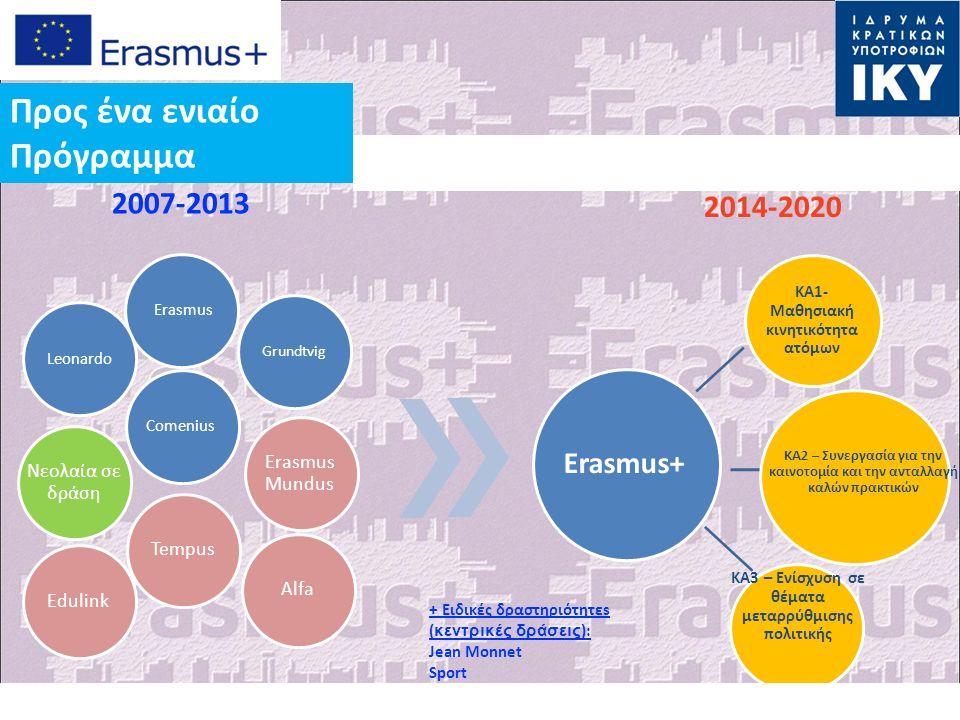 Erasmus Grundtvig LeonardoComenius Νεολαία σε δράση Erasmus Mundus TempusAlfaEdulink 2007-2013 2014-2020 Erasmus+ ΚΑ1- Μαθησιακή κινητικότητα ατόμων ΚΑ2 – Συνεργασία για την καινοτομία και την ανταλλαγή καλών πρακτικών KA3 – Ενίσχυση σε θέματα μεταρρύθμισης πολιτικής + Ειδικές δραστηριότητεs ( κεντρικές δράσεις ): Jean Monnet Sport Προς ένα ενιαίο Πρόγραμμα