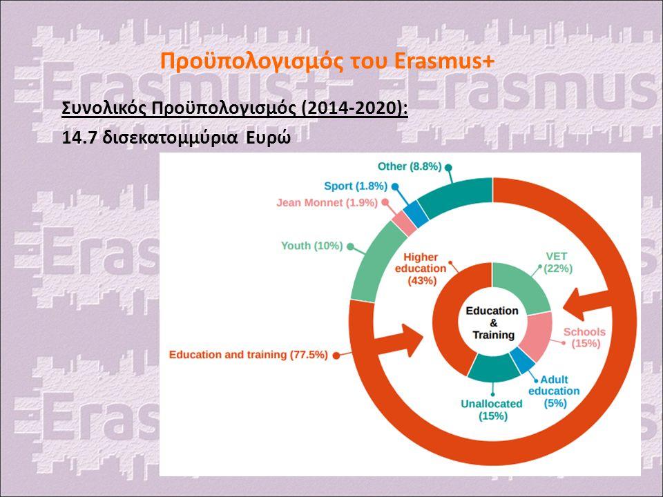 Προϋπολογισμός του Erasmus+ Συνολικός Προϋπολογισμός (2014-2020): 14.7 δισεκατομμύρια Ευρώ
