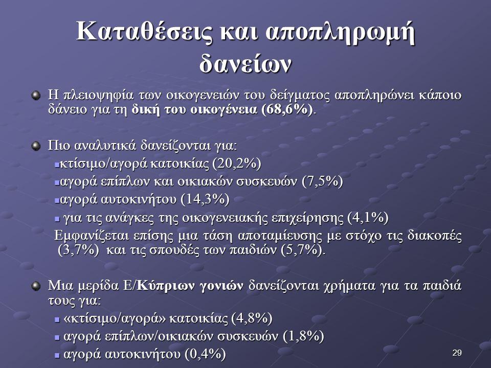 29 Καταθέσεις και αποπληρωμή δανείων Η πλειοψηφία των οικογενειών του δείγματος αποπληρώνει κάποιο δάνειο για τη δική του οικογένεια (68,6%).