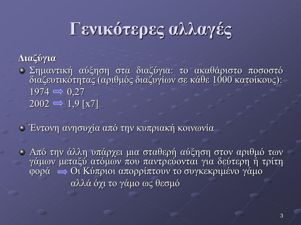 3 Γενικότερες αλλαγές Διαζύγια Σημαντική αύξηση στα διαζύγια: το ακαθάριστο ποσοστό διαζευτικότητας (αριθμός διαζυγίων σε κάθε 1000 κατοίκους): 1974 0,27 2002 1,9 [x7] Έντονη ανησυχία από την κυπριακή κοινωνία Από την άλλη υπάρχει μια σταθερή αύξηση στον αριθμό των γάμων μεταξύ ατόμων που παντρεύονται για δεύτερη ή τρίτη φορά Οι Κύπριοι απορρίπτουν το συγκεκριμένο γάμο αλλά όχι το γάμο ως θεσμό αλλά όχι το γάμο ως θεσμό