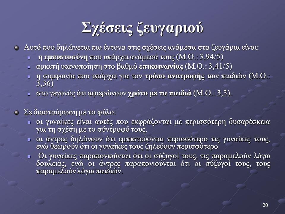 30 Σχέσεις ζευγαριού Αυτό που δηλώνεται πιο έντονα στις σχέσεις ανάμεσα στα ζευγάρια είναι: η εμπιστοσύνη που υπάρχει ανάμεσά τους (Μ.Ο.: 3,94/5) η εμπιστοσύνη που υπάρχει ανάμεσά τους (Μ.Ο.: 3,94/5) αρκετή ικανοποίηση στο βαθμό επικοινωνίας (Μ.Ο.: 3,41/5) αρκετή ικανοποίηση στο βαθμό επικοινωνίας (Μ.Ο.: 3,41/5) η συμφωνία που υπάρχει για τον τρόπο ανατροφής των παιδιών (Μ.Ο.: 3,36) η συμφωνία που υπάρχει για τον τρόπο ανατροφής των παιδιών (Μ.Ο.: 3,36) στο γεγονός ότι αφιερώνουν χρόνο με τα παιδιά (Μ.Ο.: 3,3).