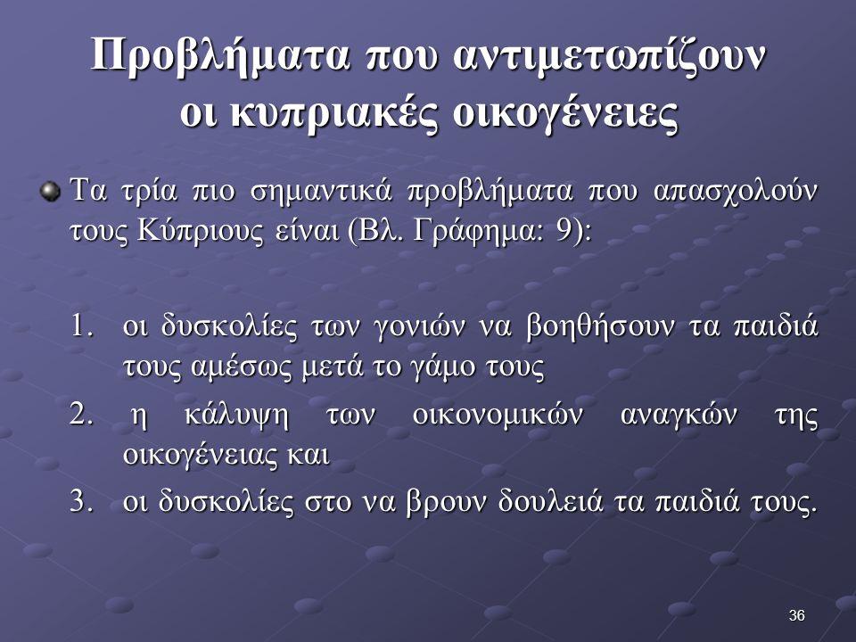 36 Προβλήματα που αντιμετωπίζουν οι κυπριακές οικογένειες Τα τρία πιο σημαντικά προβλήματα που απασχολούν τους Κύπριους είναι (Βλ.