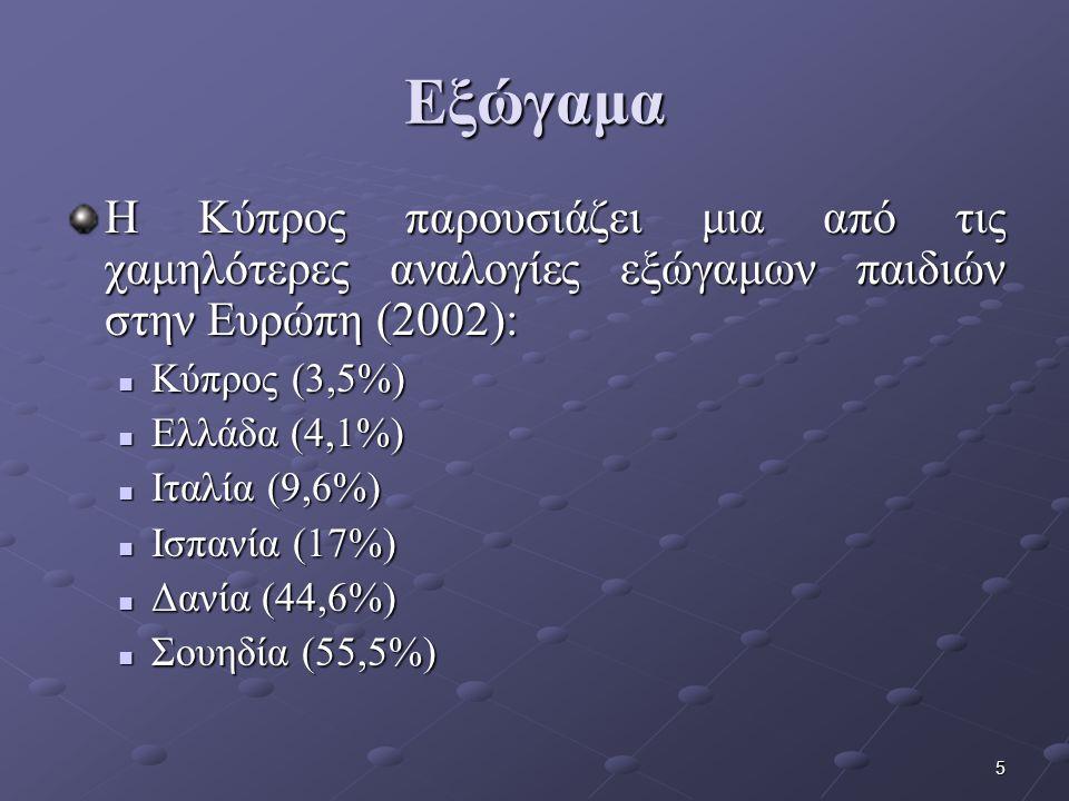 5 Η Κύπρος παρουσιάζει μια από τις χαμηλότερες αναλογίες εξώγαμων παιδιών στην Ευρώπη (2002): Κύπρος (3,5%) Κύπρος (3,5%) Ελλάδα (4,1%) Ελλάδα (4,1%) Ιταλία (9,6%) Ιταλία (9,6%) Ισπανία (17%) Ισπανία (17%) Δανία (44,6%) Δανία (44,6%) Σουηδία (55,5%) Σουηδία (55,5%) Εξώγαμα