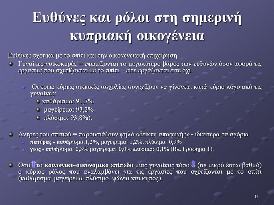 9 Ευθύνες και ρόλοι στη σημερινή κυπριακή οικογένεια Ευθύνες σχετικά με το σπίτι και την οικογενειακή επιχείρηση Γυναίκες-νοικοκυρές = επωμίζονται το μεγαλύτερο βάρος των ευθυνών όσον αφορά τις εργασίες που σχετίζονται με το σπίτι – είτε εργάζονται είτε όχι.