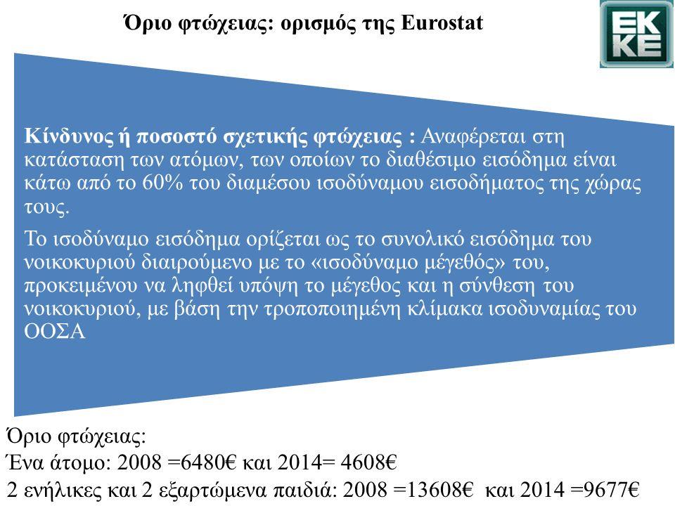 Όριο φτώχειας: ορισμός της Eurostat Όριο φτώχειας: Ένα άτομο: 2008 =6480€ και 2014= 4608€ 2 ενήλικες και 2 εξαρτώμενα παιδιά: 2008 =13608€ και 2014 =9677€ Κίνδυνος ή ποσοστό σχετικής φτώχειας : Αναφέρεται στη κατάσταση των ατόμων, των οποίων το διαθέσιμο εισόδημα είναι κάτω από το 60% του διαμέσου ισοδύναμου εισοδήματος της χώρας τους.