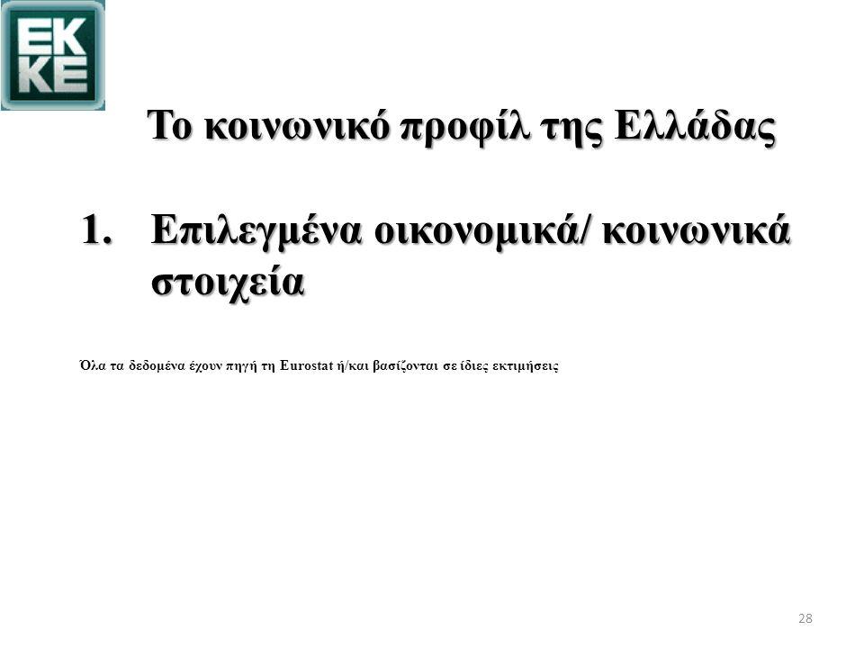 Το κοινωνικό προφίλ της Ελλάδας 1.Επιλεγμένα οικονομικά/ κοινωνικά στοιχεία Όλα τα δεδομένα έχουν πηγή τη Eurostat ή/και βασίζονται σε ίδιες εκτιμήσεις 28