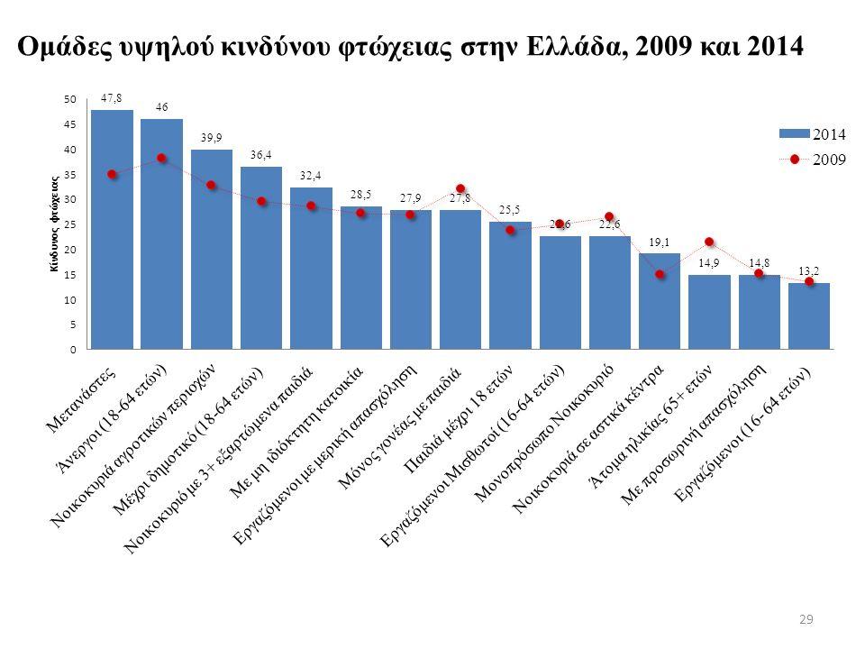 Ομάδες υψηλού κινδύνου φτώχειας στην Ελλάδα, 2009 και 2014 29