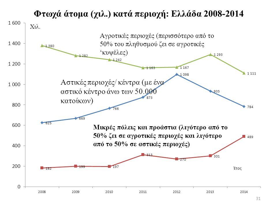 Φτωχά άτομα (χιλ.) κατά περιοχή: Ελλάδα 2008-2014 31