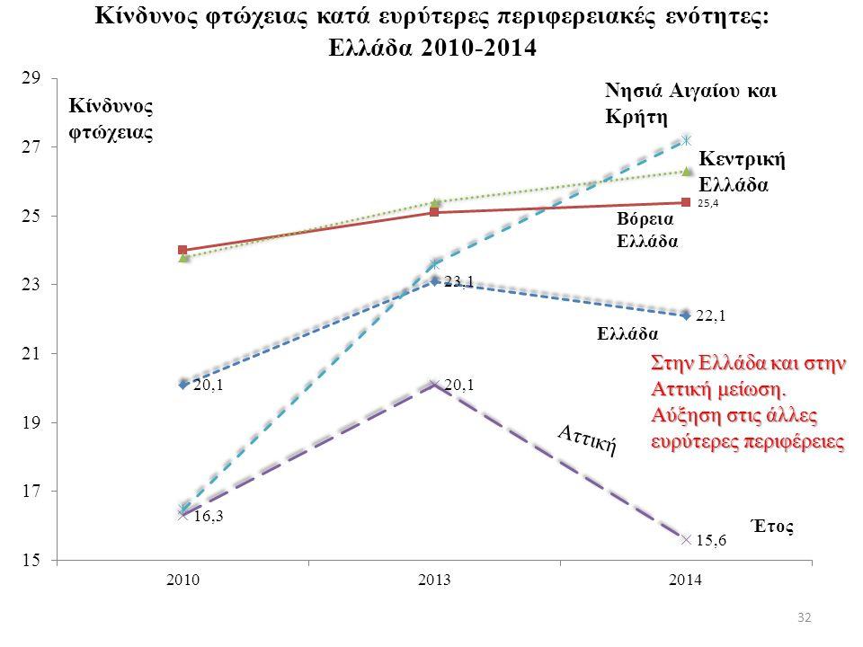 Κίνδυνος φτώχειας κατά ευρύτερες περιφερειακές ενότητες: Ελλάδα 2010-2014 32 Στην Ελλάδα και στην Αττική μείωση.