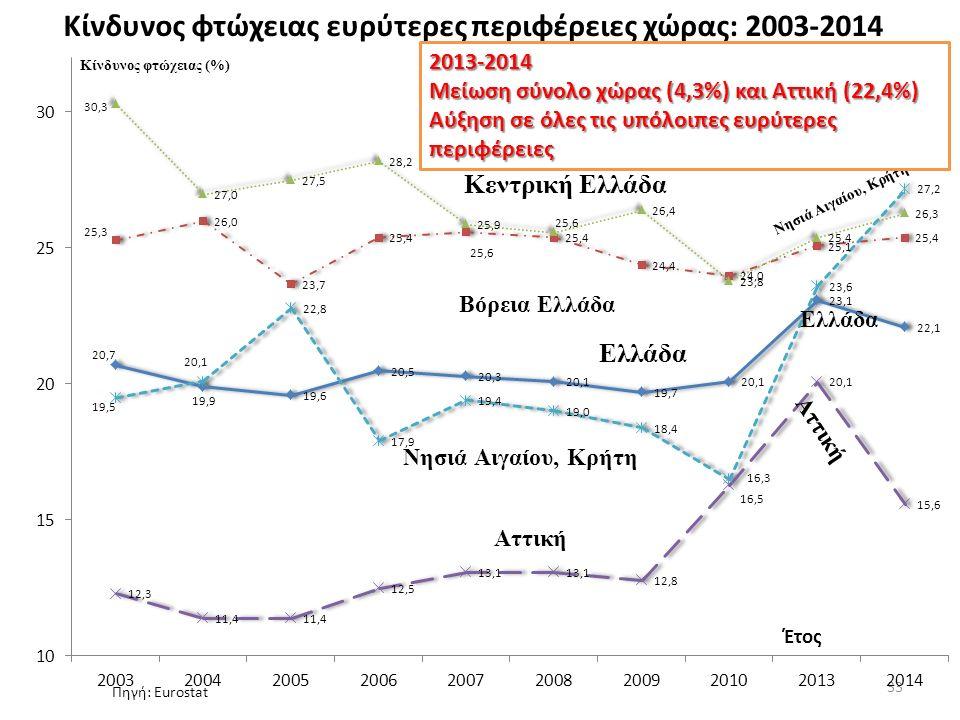 Κίνδυνος φτώχειας ευρύτερες περιφέρειες χώρας: 2003-2014 33 Βόρεια Ελλάδα Αττική Ελλάδα Νησιά Αιγαίου, Κρήτη 2013-2014 Μείωση σύνολο χώρας (4,3%) και Αττική (22,4%) Αύξηση σε όλες τις υπόλοιπες ευρύτερες περιφέρειες Πηγή: Eurostat