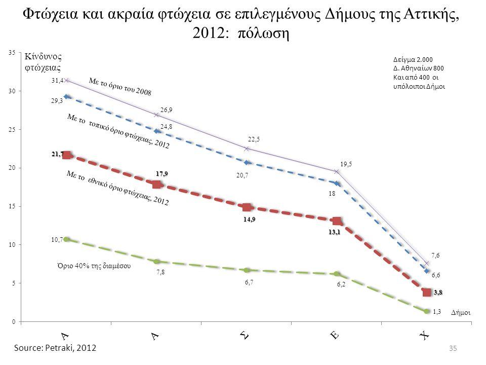 Φτώχεια και ακραία φτώχεια σε επιλεγμένους Δήμους της Αττικής, 2012: πόλωση 35 Source: Petraki, 2012