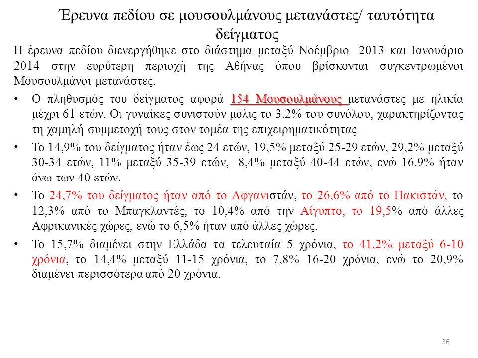 Έρευνα πεδίου σε μουσουλμάνους μετανάστες/ ταυτότητα δείγματος Η έρευνα πεδίου διενεργήθηκε στο διάστημα μεταξύ Νοέμβριο 2013 και Ιανουάριο 2014 στην ευρύτερη περιοχή της Αθήνας όπου βρίσκονται συγκεντρωμένοι Μουσουλμάνοι μετανάστες.