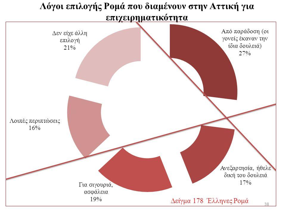 Λόγοι επιλογής Ρομά που διαμένουν στην Αττική για επιχειρηματικότητα 38 Δείγμα 178 Έλληνες Ρομά