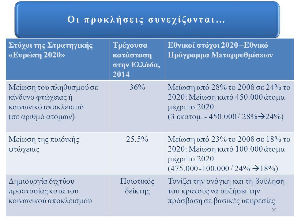 Οι προκλήσεις συνεχίζονται… Στόχοι της Στρατηγικής «Ευρώπη 2020» Τρέχουσα κατάσταση στην Ελλάδα, 2014 Εθνικοί στόχοι 2020 –Εθνικό Πρόγραμμα Μεταρρυθμίσεων Μείωση του πληθυσμού σε κίνδυνο φτώχειας ή κοινωνικό αποκλεισμό (σε αριθμό ατόμων) 36%Μείωση από 28% το 2008 σε 24% το 2020: Μείωση κατά 450.000 άτομα μέχρι το 2020 (3 εκατομ.
