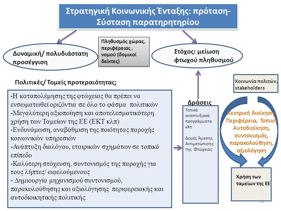 Στρατηγική Κοινωνικής Ένταξης: πρόταση- Σύσταση παρατηρητηρίου Δυναμική/ πολυδιάστατη προσέγγιση Στόχος: μείωση φτωχού πληθυσμού Πληθυσμός χώρας, περιφέρειας, νομού (δομικοί δείκτες) Πολιτικές/ Τομείς προτεραιότητας; - Η καταπολέμησης της φτώχειας θα πρέπει να ενσωματωθεί οριζόντια σε όλο το φάσμα πολιτικών -Μεγαλύτερη αξιοποίηση και αποτελεσματικότερη χρήση των Ταμείων της ΕΕ (ΕΚΤ κλπ) -Ενδυνάμωση, αναβάθμιση της ποιότητας παροχής κοινωνικών υπηρεσιών -Ανάπτυξη διαλόγου, εταιρικών σχημάτων σε τοπικό επίπεδο -Καλύτερη στόχευση, συντονισμός της παροχής για τους λήπτες/ ωφελούμενους - Δημιουργία μηχανισμού συντονισμού, παρακολούθησης και αξιολόγησης περιφερειακής και αυτοδιοικητικής πολιτικής Κεντρική διοίκηση, Περιφέρεια, Τοπική Αυτοδιοίκηση, συντονισμός, παρακολούθηση, αξιολόγηση Κοινωνία πολιτών, stakeholders Χρήση των ταμείων της ΕΕ 41 Δράσεις Τοπικά αναπτυξιακά προγράμματα κλπ Δομές Άμεσης Αντιμετώπισης της Φτώχειας