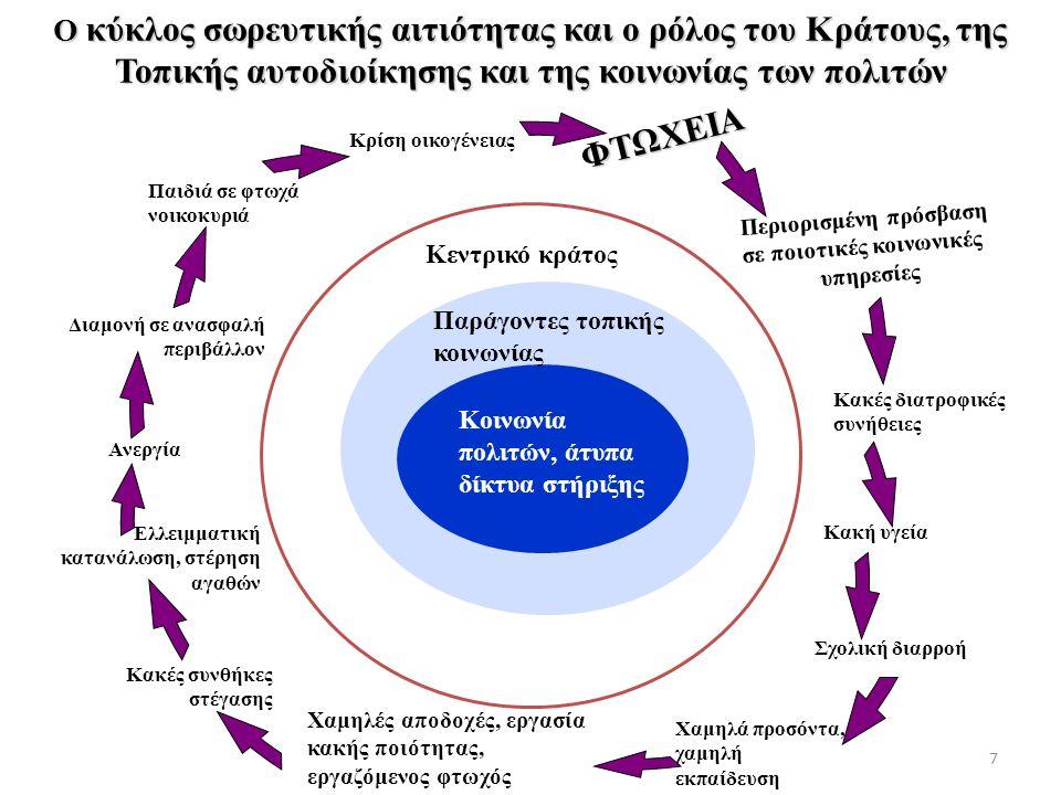 Ο κύκλος σωρευτικής αιτιότητας και ο ρόλος του Κράτους, της Τοπικής αυτοδιοίκησης και της κοινωνίας των πολιτών Παιδιά σε φτωχά νοικοκυριά Κακές διατροφικές συνήθειες Κακή υγεία Σχολική διαρροή Χαμηλά προσόντα, χαμηλή εκπαίδευση Χαμηλές αποδοχές, εργασία κακής ποιότητας, εργαζόμενος φτωχός Κακές συνθήκες στέγασης Ελλειμματική κατανάλωση, στέρηση αγαθών Ανεργία Περιορισμένη πρόσβαση σε ποιοτικές κοινωνικές υπηρεσίες Διαμονή σε ανασφαλή περιβάλλον Κρίση οικογένειας ΦΤΩΧΕΙΑ Κεντρικό κράτος Παράγοντες τοπικής κοινωνίας Κοινωνία πολιτών, άτυπα δίκτυα στήριξης 7
