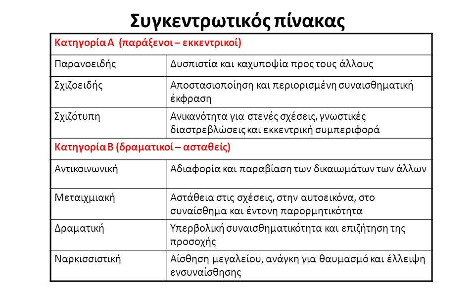 2121 Συγκεντρωτικός πίνακας Κατηγορία Α (παράξενοι – εκκεντρικοί) ΠαρανοειδήςΔυσπιστία και καχυποψία προς τους άλλους ΣχιζοειδήςΑποστασιοποίηση και περιορισμένη συναισθηματική έκφραση ΣχιζότυπηΑνικανότητα για στενές σχέσεις, γνωστικές διαστρεβλώσεις και εκκεντρική συμπεριφορά Κατηγορία Β (δραματικοί – ασταθείς) ΑντικοινωνικήΑδιαφορία και παραβίαση των δικαιωμάτων των άλλων ΜεταιχμιακήΑστάθεια στις σχέσεις, στην αυτοεικόνα, στο συναίσθημα και έντονη παρορμητικότητα ΔραματικήΥπερβολική συναισθηματικότητα και επιζήτηση της προσοχής ΝαρκισσιστικήΑίσθηση μεγαλείου, ανάγκη για θαυμασμό και έλλειψη ενσυναίσθησης