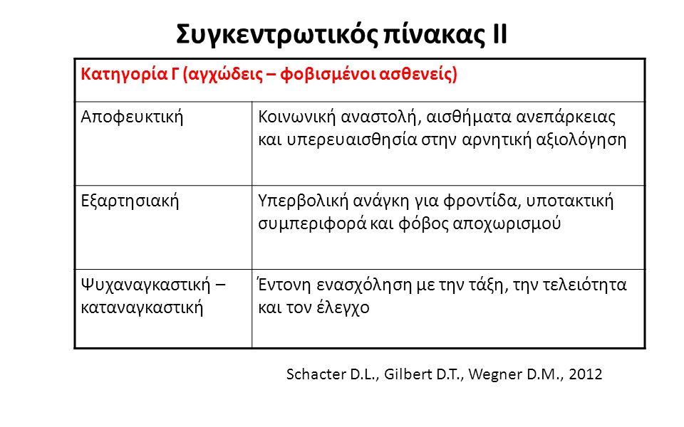 2 Συγκεντρωτικός πίνακας ΙΙ Κατηγορία Γ (αγχώδεις – φοβισμένοι ασθενείς) ΑποφευκτικήΚοινωνική αναστολή, αισθήματα ανεπάρκειας και υπερευαισθησία στην αρνητική αξιολόγηση ΕξαρτησιακήΥπερβολική ανάγκη για φροντίδα, υποτακτική συμπεριφορά και φόβος αποχωρισμού Ψυχαναγκαστική – καταναγκαστική Έντονη ενασχόληση με την τάξη, την τελειότητα και τον έλεγχο Schacter D.L., Gilbert D.T., Wegner D.M., 2012