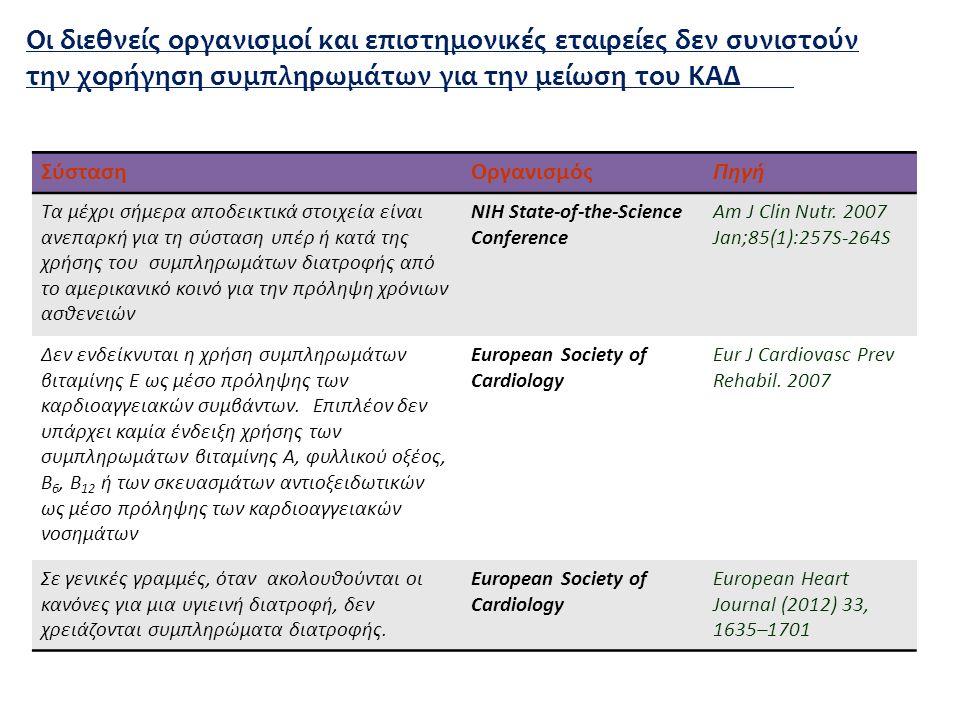 Οι διεθνείς οργανισμοί και επιστημονικές εταιρείες δεν συνιστούν την χορήγηση συμπληρωμάτων για την μείωση του KAΔ ΣύστασηΟργανισμόςΠηγή Tα μέχρι σήμερα αποδεικτικά στοιχεία είναι ανεπαρκή για τη σύσταση υπέρ ή κατά της χρήσης του συμπληρωμάτων διατροφής από το αμερικανικό κοινό για την πρόληψη χρόνιων ασθενειών NIH State-of-the-Science Conference Am J Clin Nutr.