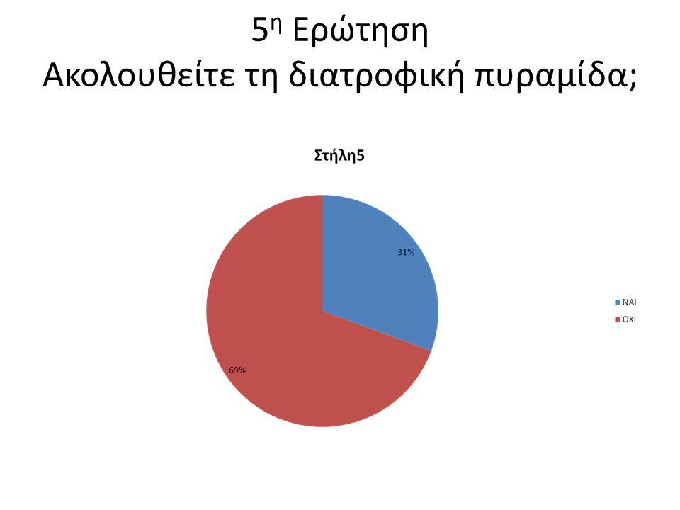 4 η Ερώτηση Πιστεύετε ότι είναι αποτελεσματική η μεσογειακή δίαιτα;