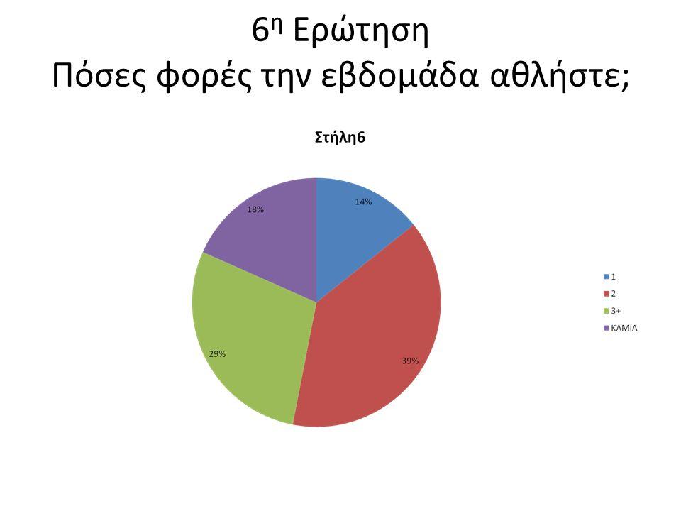 5 η Ερώτηση Ακολουθείτε τη διατροφική πυραμίδα;