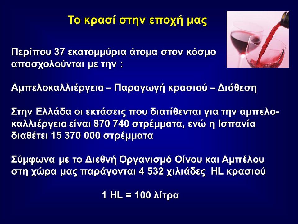 Το κρασί στην εποχή μας Περίπου 37 εκατομμύρια άτομα στον κόσμο απασχολούνται με την : Αμπελοκαλλιέργεια – Παραγωγή κρασιού – Διάθεση Στην Ελλάδα οι εκτάσεις που διατίθενται για την αμπελο- καλλιέργεια είναι 870 740 στρέμματα, ενώ η Ισπανία διαθέτει 15 370 000 στρέμματα Σύμφωνα με το Διεθνή Οργανισμό Οίνου και Αμπέλου στη χώρα μας παράγονται 4 532 χιλιάδες ΗL κρασιού 1 HL = 100 λίτρα 1 HL = 100 λίτρα