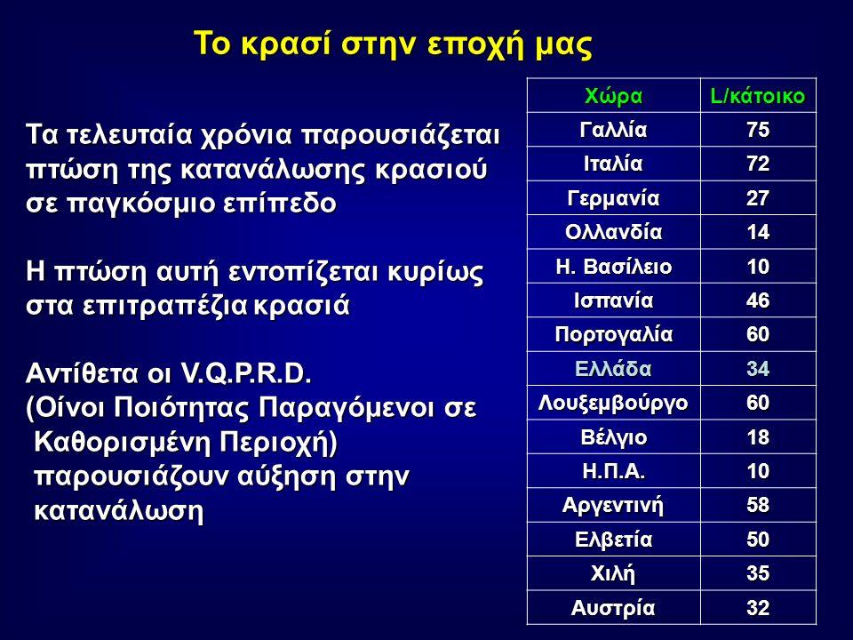 Κατηγορίες κρασιών 1.Οίνοι Ποιότητας Παραγόμενοι σε Καθορισμένη Περιοχή (V.Q.P.R.D.) Στην κατηγορία αυτή ανήκουν τα κρασιά που καλύπτουν τις εξής προδιαγραφές: Στην κατηγορία αυτή ανήκουν τα κρασιά που καλύπτουν τις εξής προδιαγραφές: 1.Καθορισμένη αμπελουργική περιοχή 2.Ποικιλία σταφυλιού 3.Μέθοδος οινοποίησης της περιοχής 4.Καλλιεργητική τεχνική και στρεμματική απόδοση 5.Περιεκτικότητα σε αλκοόλη 2.