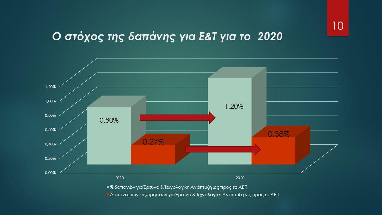 Ο στόχος της δαπάνης για Ε&Τ για το 2020 10