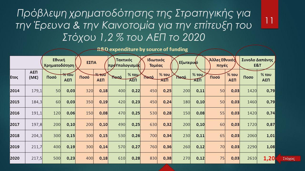 Πρόβλεψη χρηματοδότησης της Στρατηγικής για την Έρευνα & την Καινοτομία για την επίτευξη του Στόχου 1,2 % του ΑΕΠ το 2020 11 R&D expenditure by source of funding Εθνική Χρηματοδότηση ΕΣΠΑ Τακτικός προΥπολογισμός Ιδιωτικός Τομέας Εξωτερικό Άλλες Εθνικές πηγές Συνολο Δαπάνης Ε&Τ Ετος ΑΕΠ (M€) Ποσό % του ΑΕΠ Ποσό % του ΑΕΠ Ποσό % του ΑΕΠ Ποσό % του ΑΕΠ Ποσό % του ΑΕΠ Ποσό % του ΑΕΠ Ποσο % του ΑΕΠ 2014179,1500,033200,184000,224500,252000,11500,0314200,79 2015184,3600,033500,194200,234500,241800,10500,0314600,79 2016191,11200,061500,084700,255300,281500,08550,0314200,74 2017197,82000,102000,104900,256300,322000,10600,0317200,87 2018204,33000,153000,155300,267000,342300,11650,0320601,01 2019211,74000,193000,145700,277600,362600,12700,0322901,08 2020217,55000,234000,186100,288300,382700,12750,032610 1,20 Στόχος
