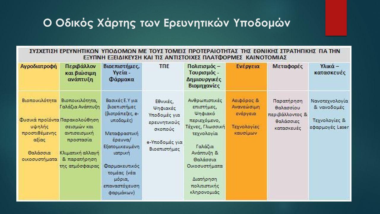 Ο Οδικός Χάρτης των Ερευνητικών Υποδομών