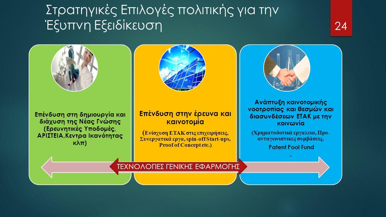 Στρατηγικές Επιλογές πολιτικής για την Έξυπνη Εξειδίκευση 24 Επένδυση στη δημιουργία και διάχυση της Νέας Γνώσης (Ερευνητικές Υποδομές, ΑΡΙΣΤΕΙΑ,Κεντρα Ικανότητας κλπ) Επένδυση στην έρευνα και καινοτομία ( Ενίσχυση ΕΤΑΚ στις επιχειρήσεις, Συνεργατικά εργα, spin-off Start-ups, Proof of Concept etc.) Ανάπτυξη καινοτομικής νοοτροπίας και θεσμών και διασυνδέσεων ΕΤΑΚ με την κοινωνία (Χρηματοδοτικά εργαλεια, Προ- ανταγωνιστικες συμβάσεις, Patent Pool Fund - ΤΕΧΝΟΛΟΓΙΕΣ ΓΕΝΙΚΗΣ ΕΦΑΡΜΟΓΗΣ