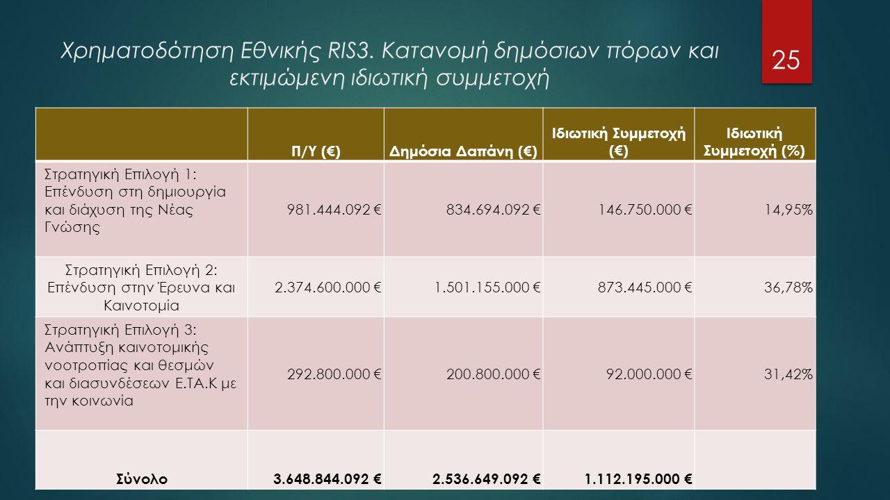 Χρηματοδότηση Εθνικής RIS3.