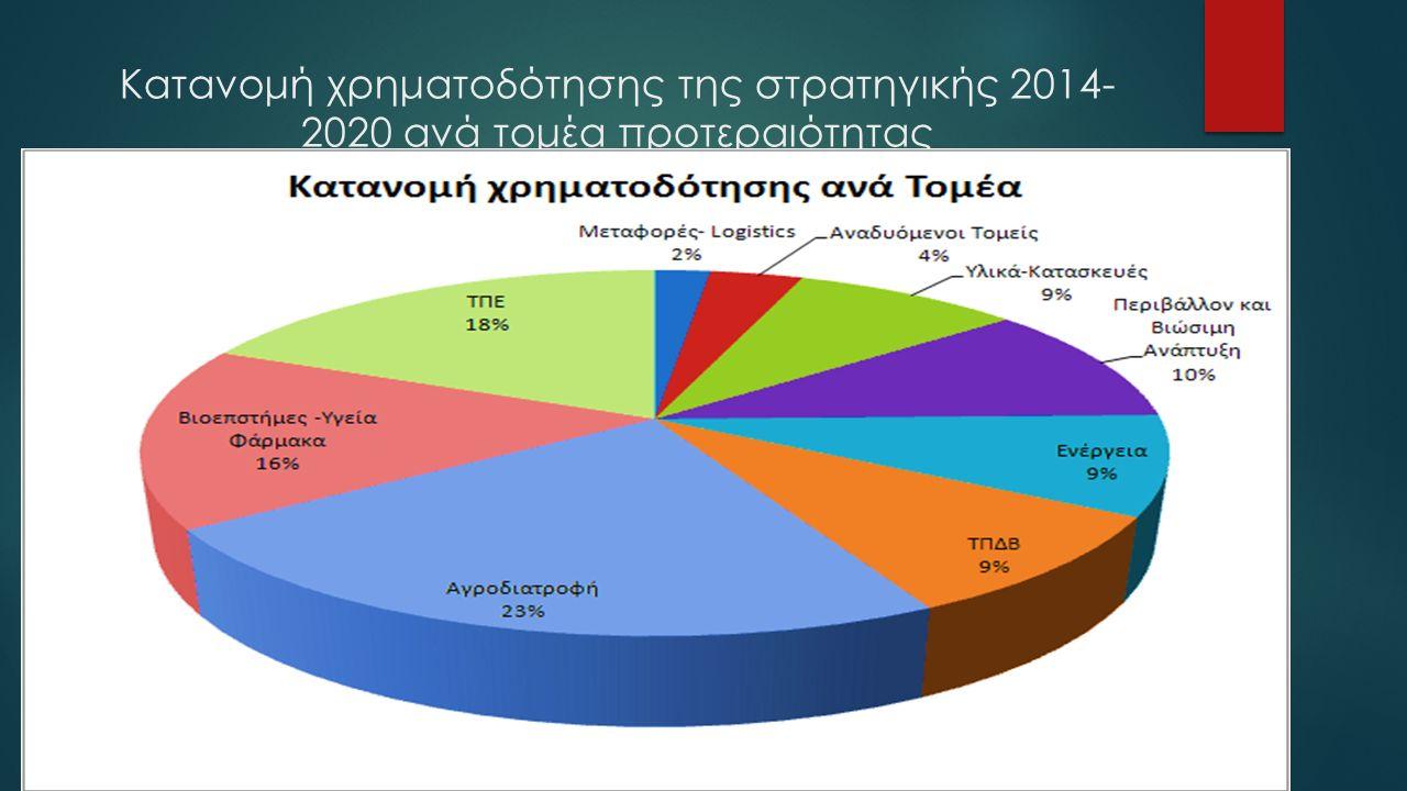 Κατανομή χρηματοδότησης της στρατηγικής 2014- 2020 ανά τομέα προτεραιότητας