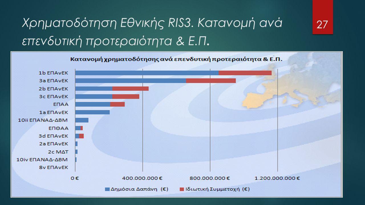 Χρηματοδότηση Εθνικής RIS3. Κατανομή ανά επενδυτική προτεραιότητα & Ε.Π. 27