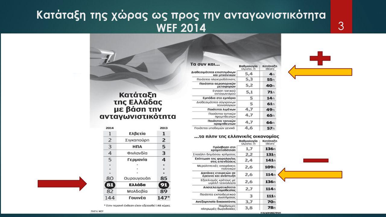 Κατάταξη της χώρας ως προς την ανταγωνιστικότητα WEF 2014 3