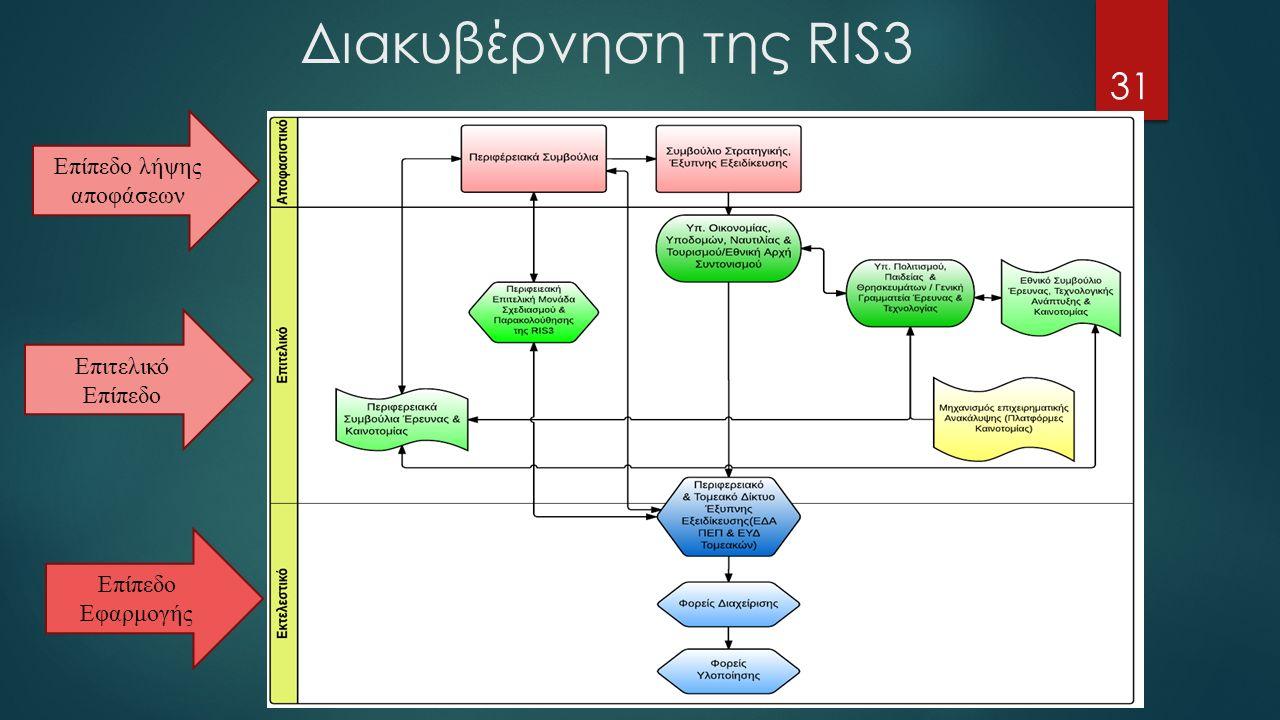 Διακυβέρνηση της RIS3 31 Επίπεδο λήψης αποφάσεων Επιτελικό Επίπεδο Επίπεδο Εφαρμογής