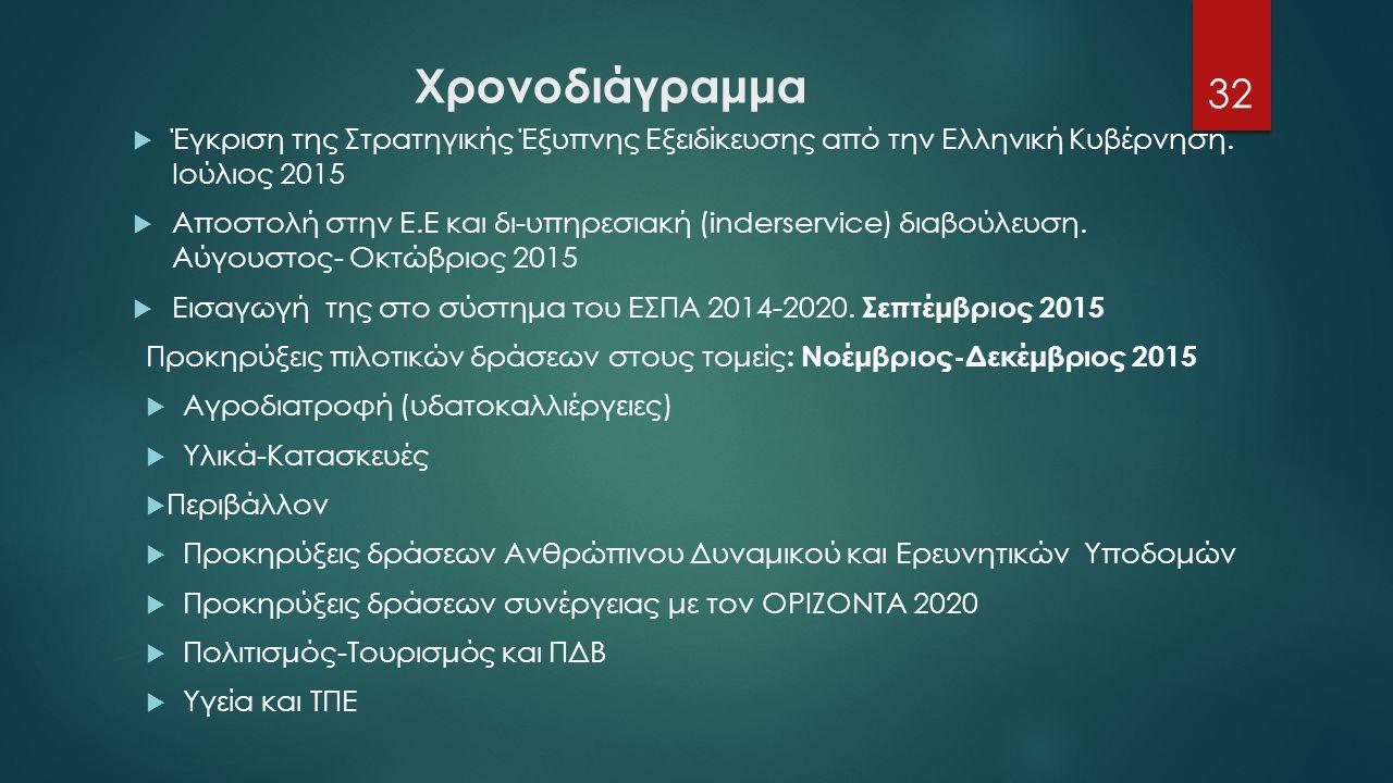 Χρονοδιάγραμμα  Έγκριση της Στρατηγικής Έξυπνης Εξειδίκευσης από την Ελληνική Κυβέρνηση.